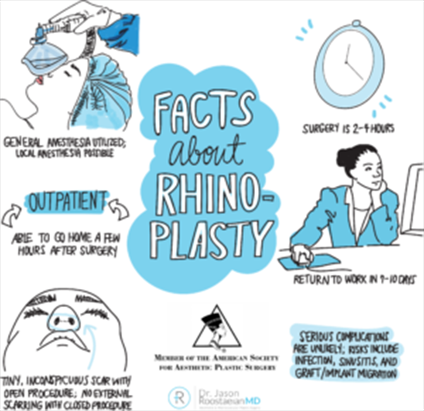 a graphic representing Dr. Jason Roostaeian's natural looking rhinoplasty services